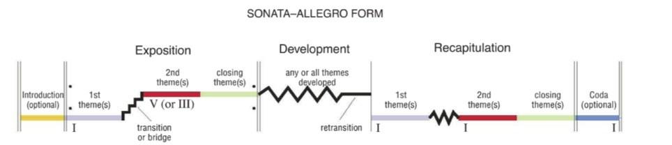 Mozart 40th symphony sonata form   conceptual   Pinterest  Sonata Allegro Form
